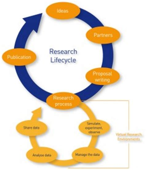 Writing a Successful Proposal Sponsored Research Services